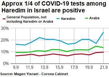 Approximately 1/4 of COVID-19 tests among Haredim in Israel are positive, source: Corona Cabinet